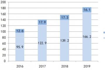 成绩快报红黄蓝教育2019年净亏损240万美元中心事务毛利率继续下滑