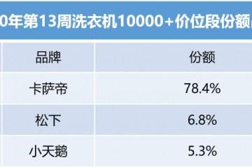"""中怡康:高端洗衣机认可度上升,杀菌消毒""""空气洗""""受欢迎"""