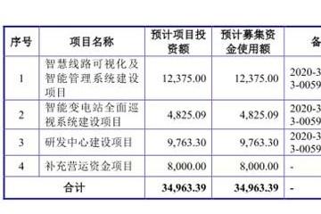 智洋创新去年营收3亿应收账款2亿 负债率升毛利率垫底